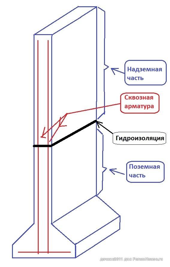 ДД! Монолитные стены из керамзитобетона / Дом и дача: форум