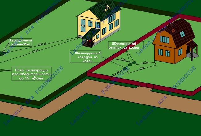 Где расположить септик по СНиП, СП и СанПиН. Расстояние от септика до дома