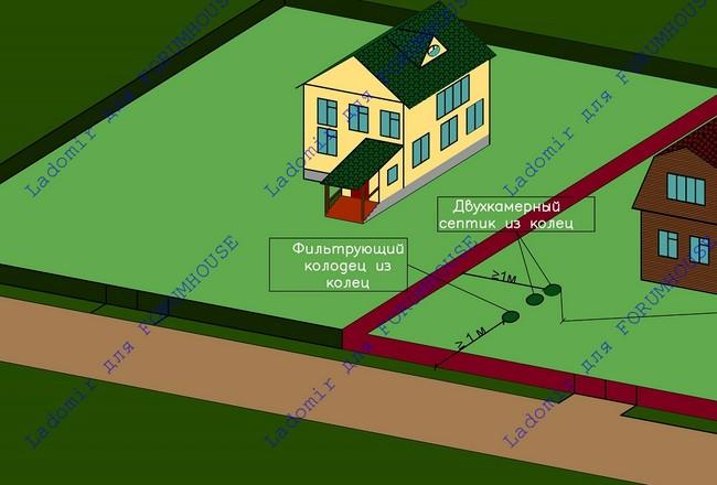 Где расположить септик по СНиП, СП и СанПиН. Расстояние от септика до колодца и скважины